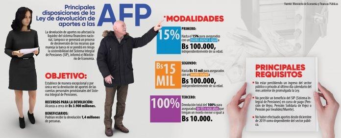 ARCE PROMULGÓ LA LEY DE DEVOLUCIÓN APORTES DE LAS AFP
