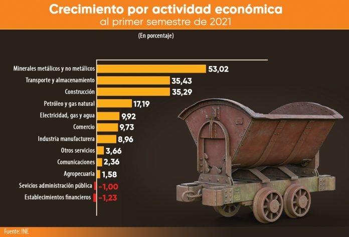 INE: La economía creció en 9,36% el primer semestre